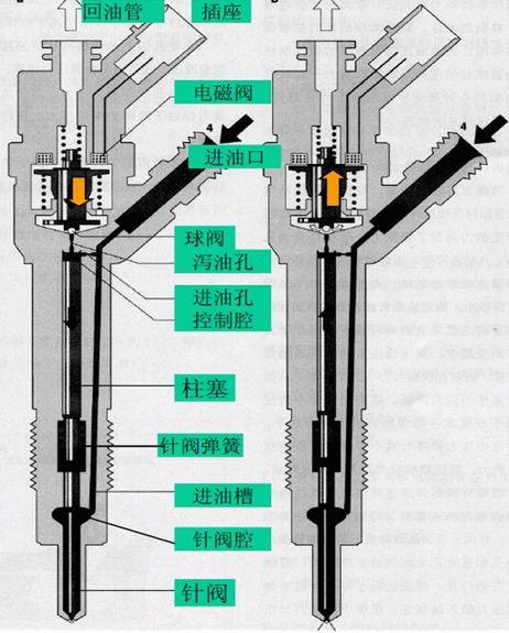 电控系统发展及博世共轨系统的特点及优势